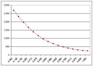 distance-graph